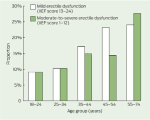 Erectile Dysfunction by Age